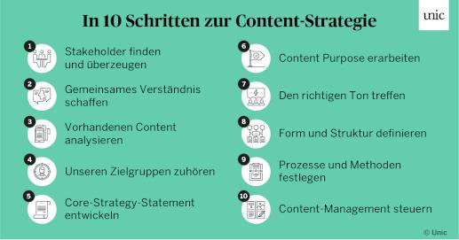 In 10 Schritten zur Content-Strategie