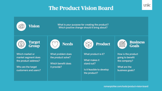 Das Product Vision Board